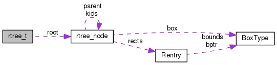 devel_intro:structrtree.png