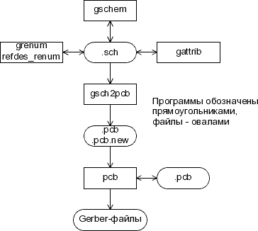 geda:design_flow.ru.png