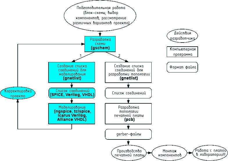 Маршрут проектирования в gEDA.